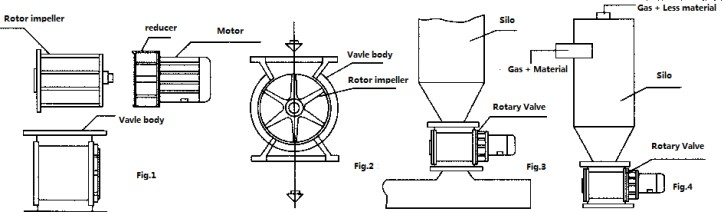 Discharge of rotary valve equipment Presentation